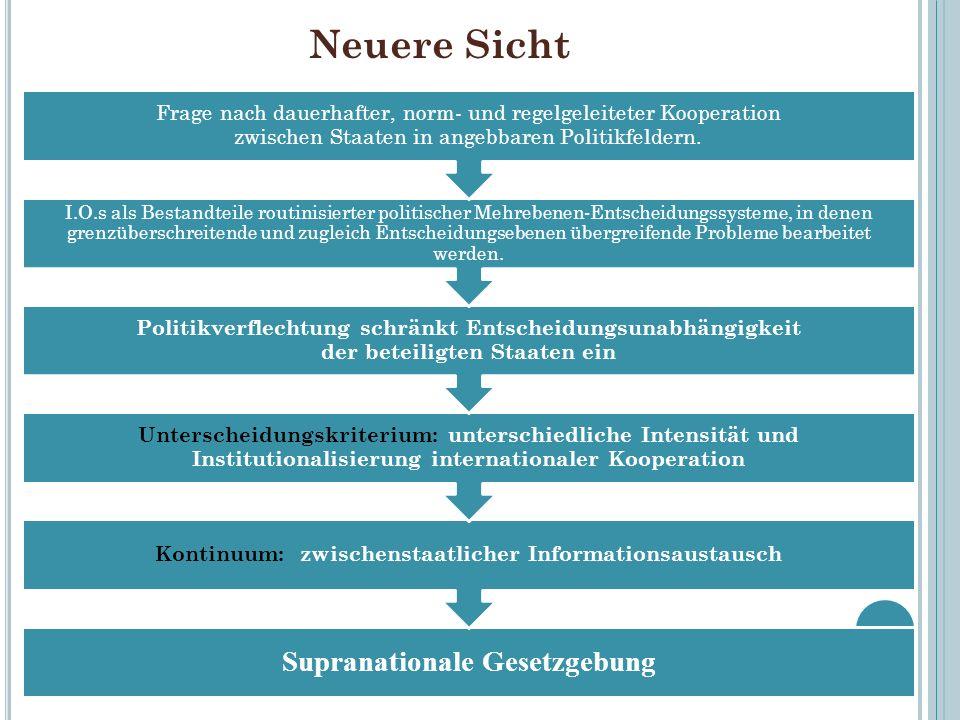 Neuere Sicht Supranationale Gesetzgebung