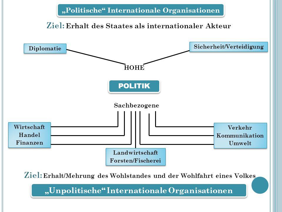 Ziel: Erhalt des Staates als internationaler Akteur