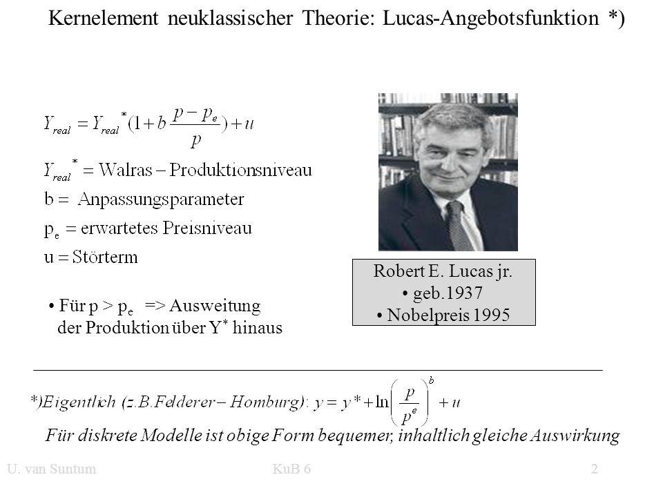 Kernelement neuklassischer Theorie: Lucas-Angebotsfunktion *)