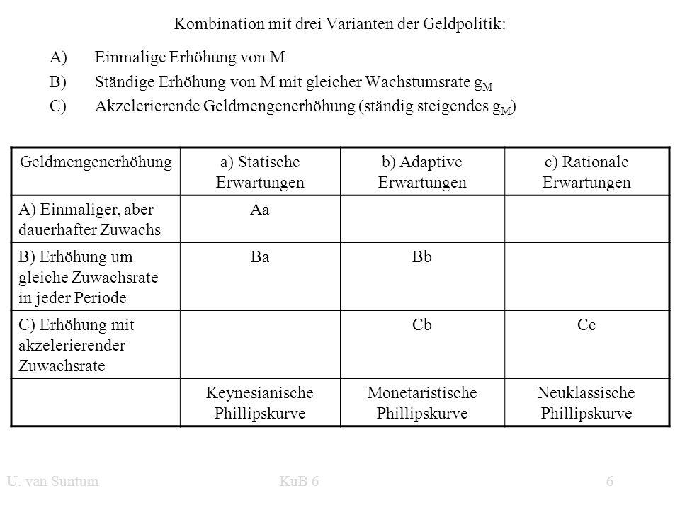 Kombination mit drei Varianten der Geldpolitik: