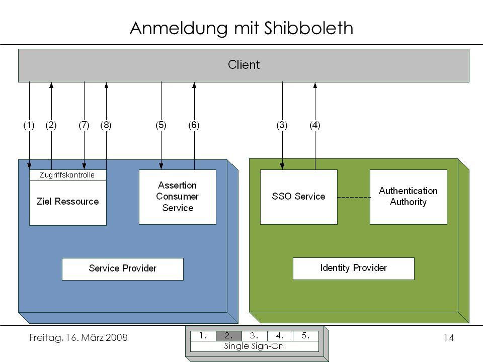 Anmeldung mit Shibboleth