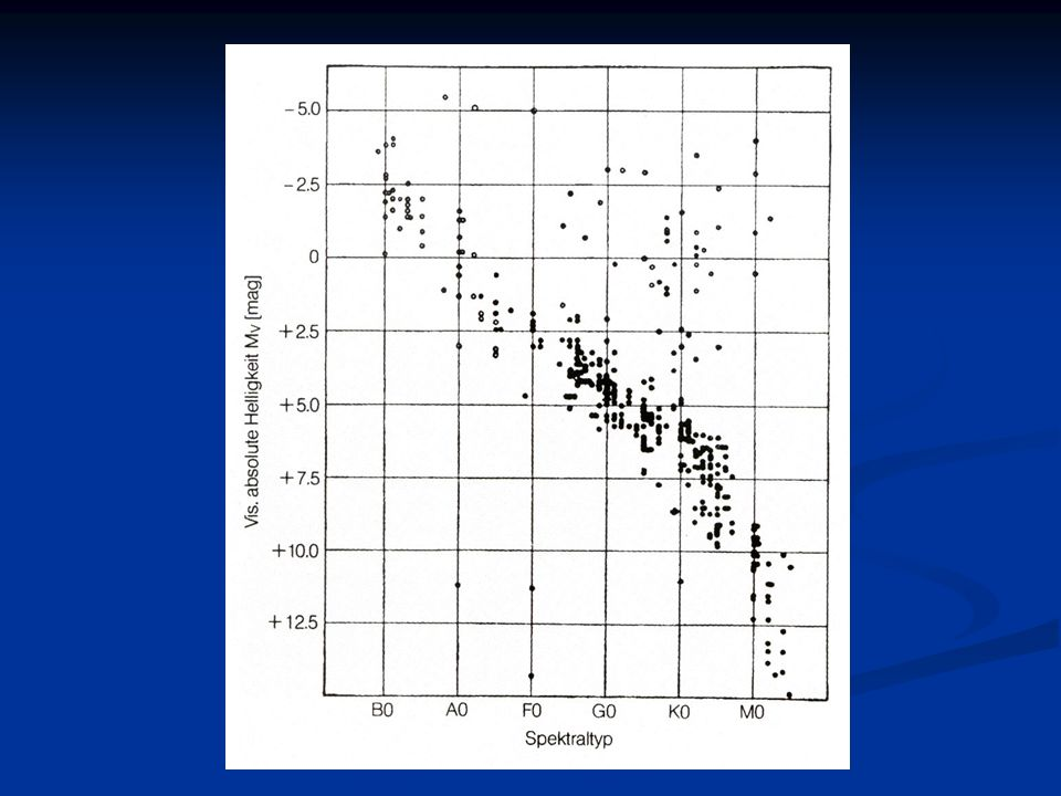 HRD I Alle Sterne mit Parallaxenmessung eingetragen