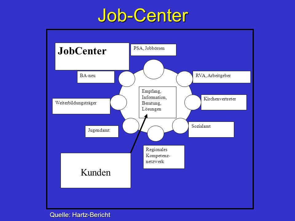 Job-Center JobCenter Kunden Quelle: Hartz-Bericht RVA, Arbeitgeber