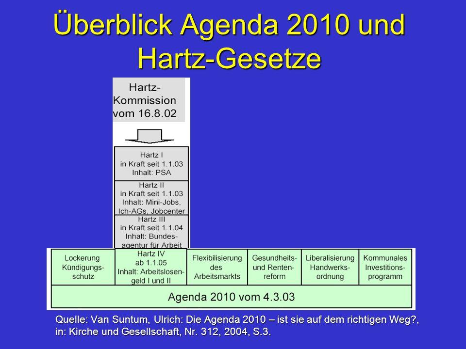 Überblick Agenda 2010 und Hartz-Gesetze