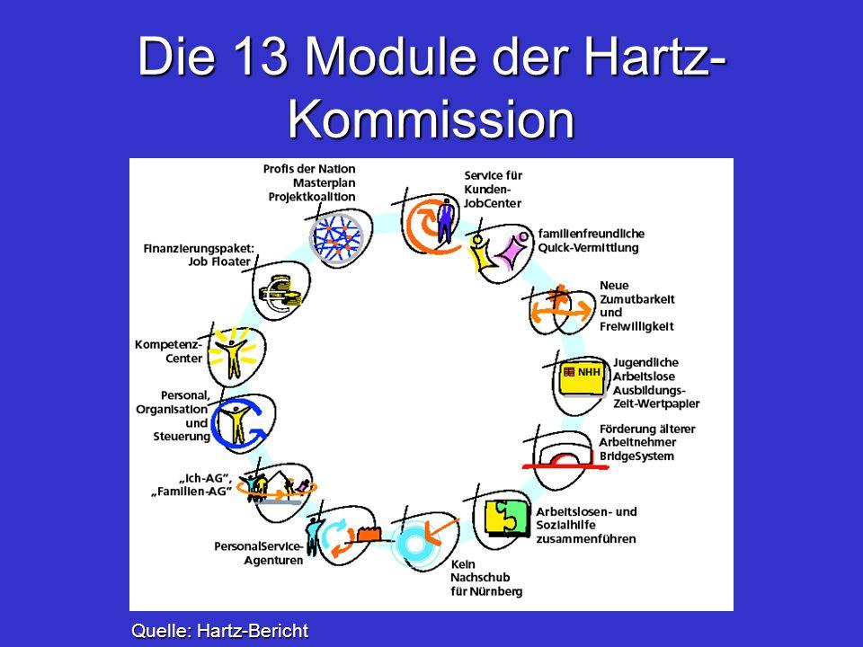 Die 13 Module der Hartz-Kommission