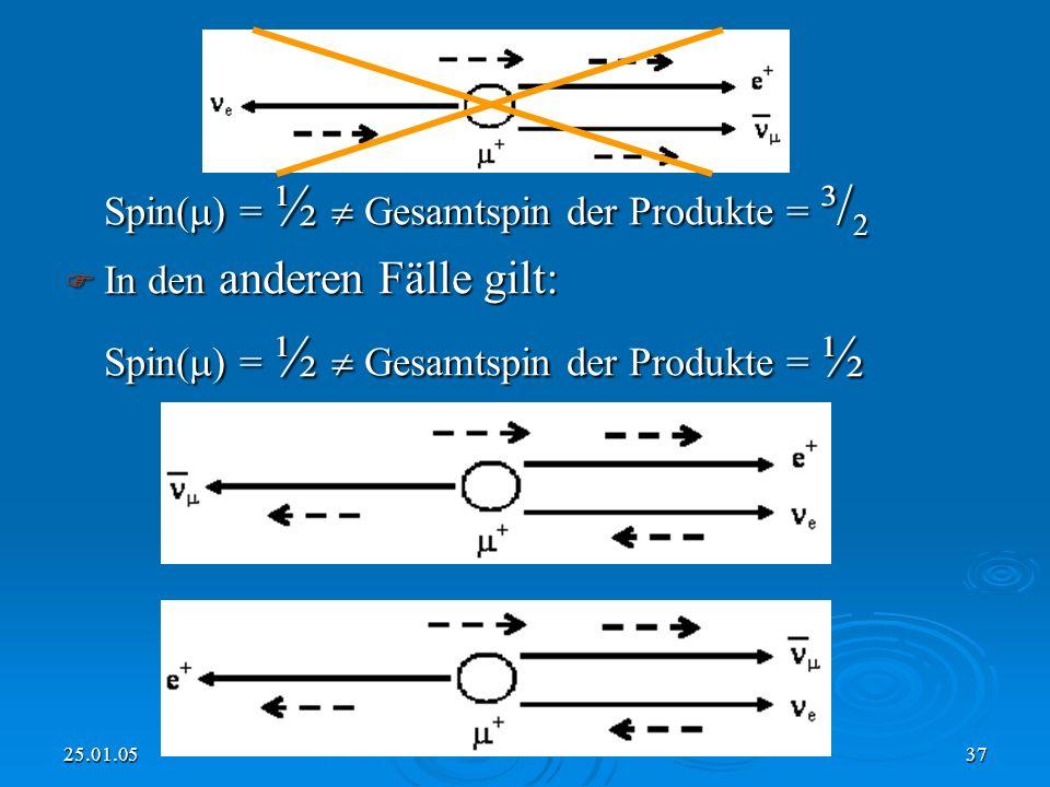 Spin() = ½  Gesamtspin der Produkte = ³/2 In den anderen Fälle gilt: