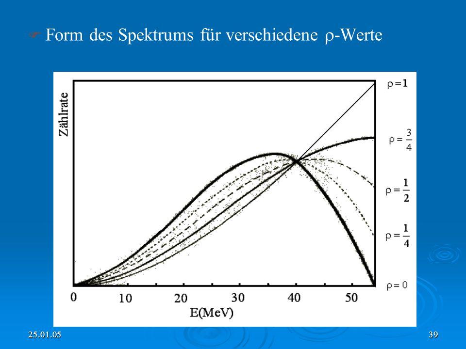 Form des Spektrums für verschiedene -Werte
