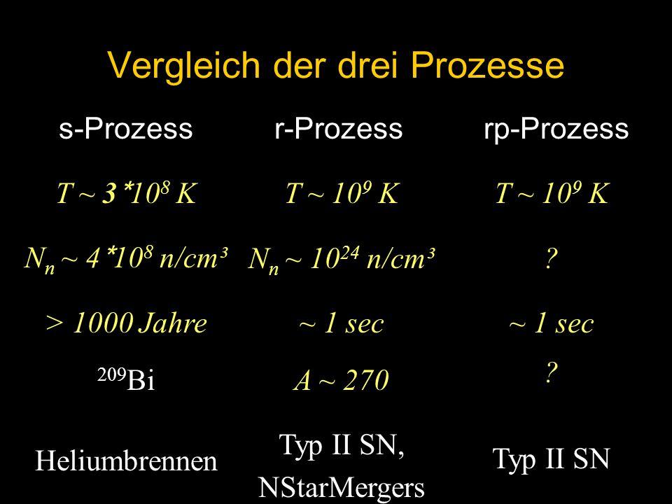Vergleich der drei Prozesse