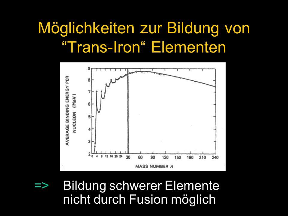 Möglichkeiten zur Bildung von Trans-Iron Elementen