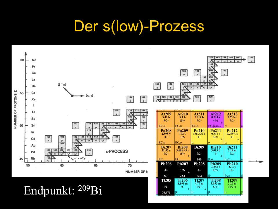 Der s(low)-Prozess Endpunkt: 209Bi