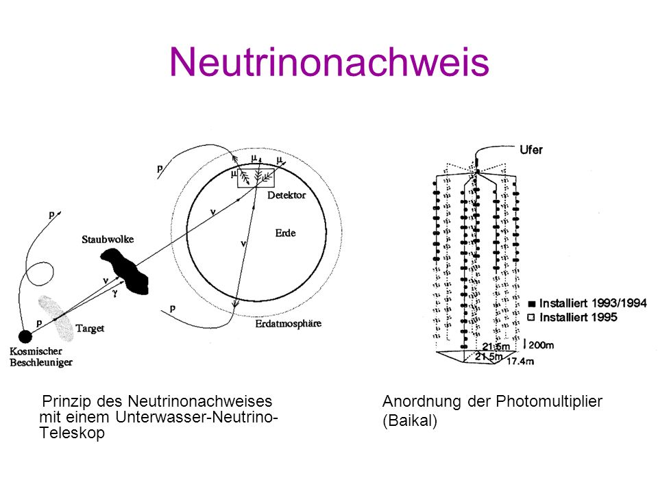 Neutrinonachweis Prinzip des Neutrinonachweises mit einem Unterwasser-Neutrino-Teleskop. Anordnung der Photomultiplier.