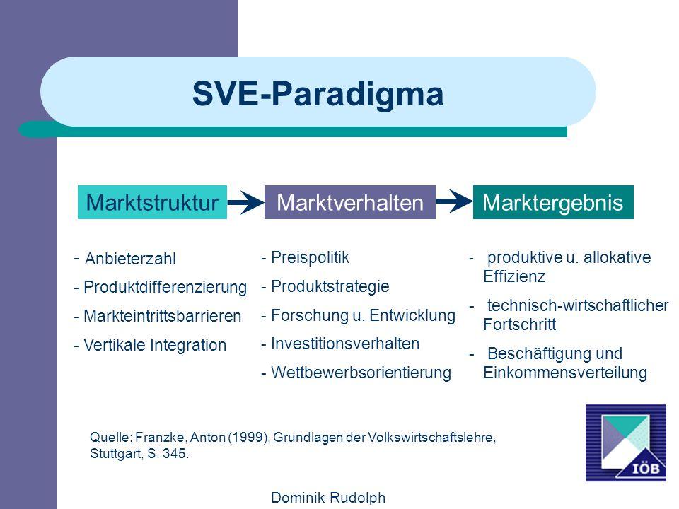 SVE-Paradigma Marktstruktur Marktverhalten Marktergebnis Anbieterzahl