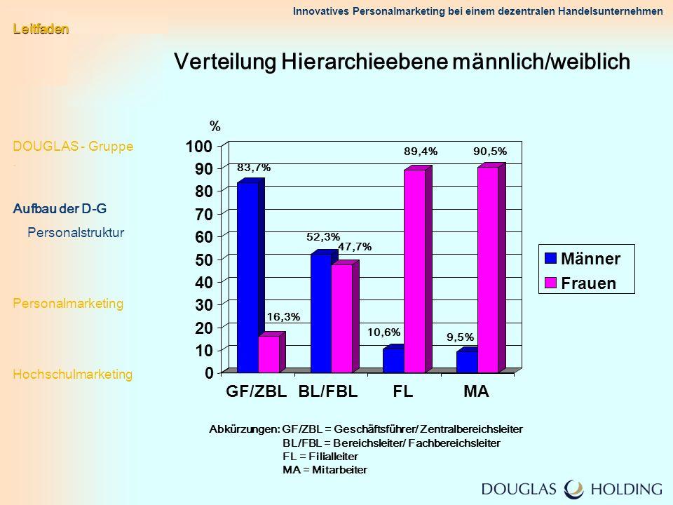 Verteilung Hierarchieebene männlich/weiblich