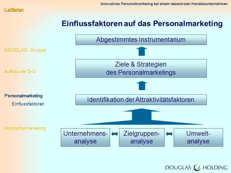 Einflussfaktoren auf das Personalmarketing