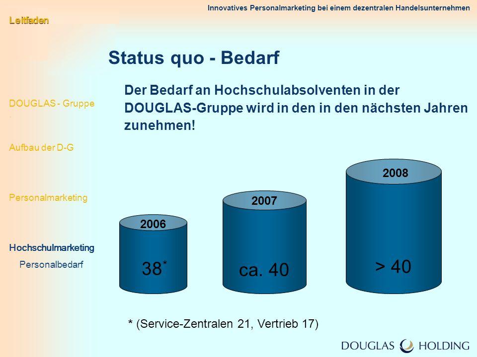 Status quo - Bedarf > 40 ca. 40 38*