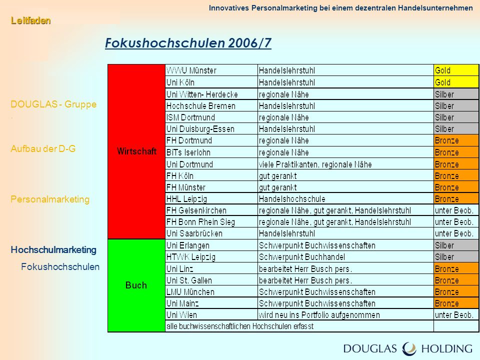 Fokushochschulen 2006/7 Leitfaden DOUGLAS - Gruppe . Aufbau der D-G