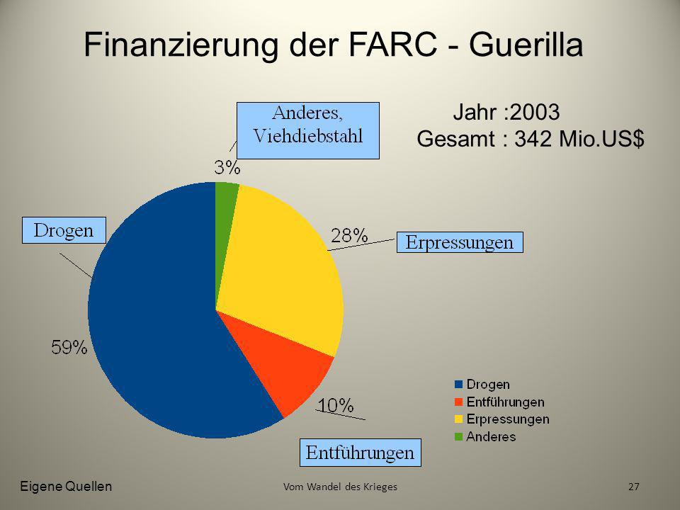 Finanzierung der FARC - Guerilla