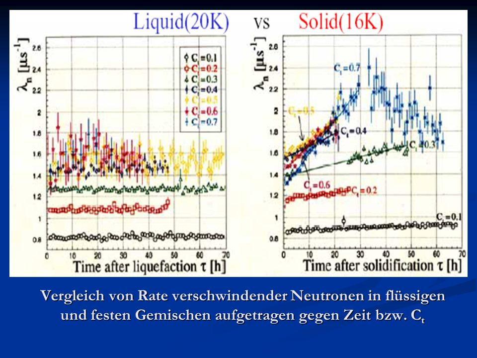 Vergleich von Rate verschwindender Neutronen in flüssigen und festen Gemischen aufgetragen gegen Zeit bzw.