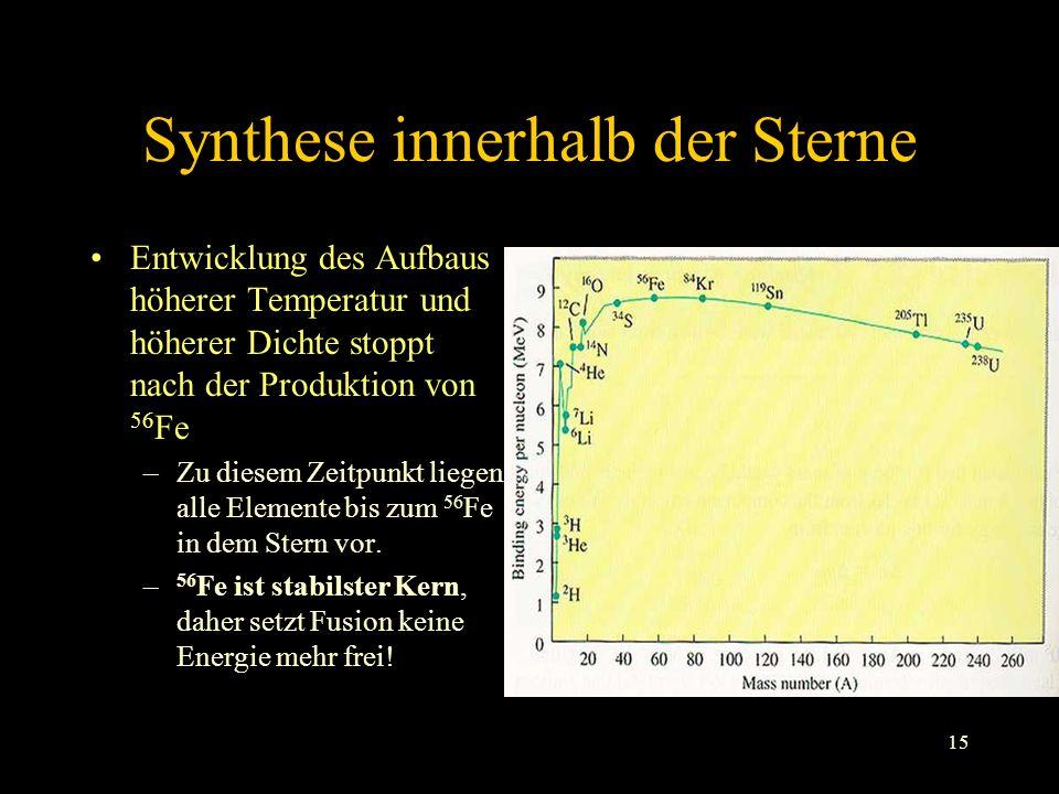 Synthese innerhalb der Sterne