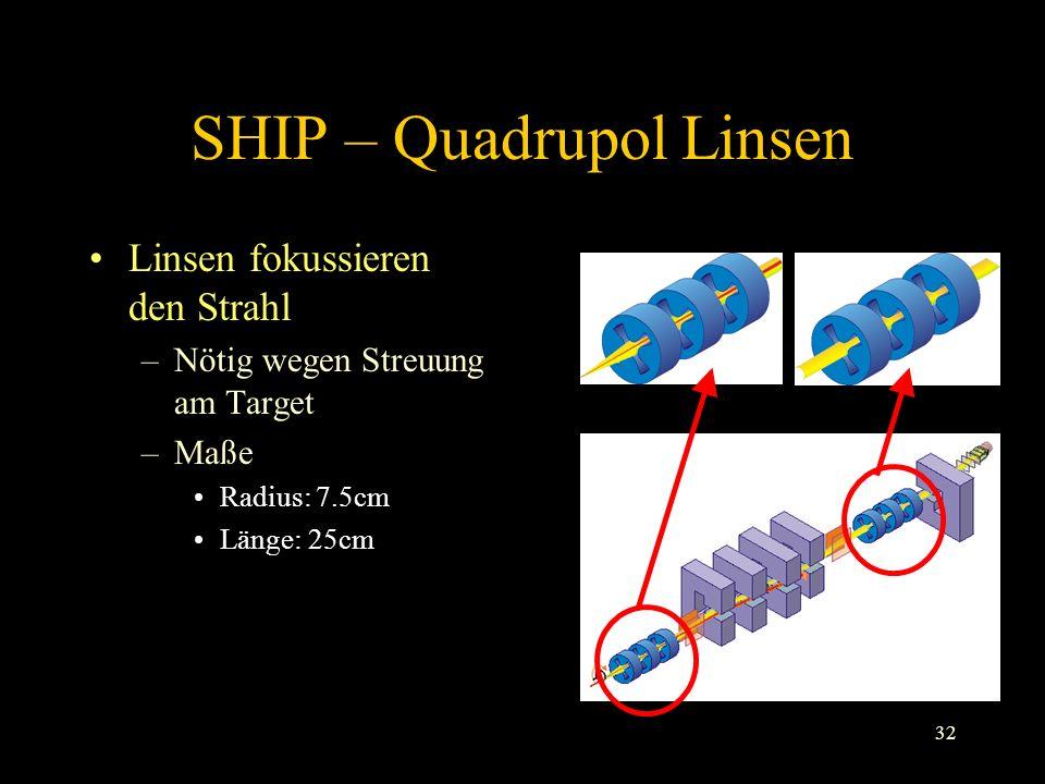 SHIP – Quadrupol Linsen