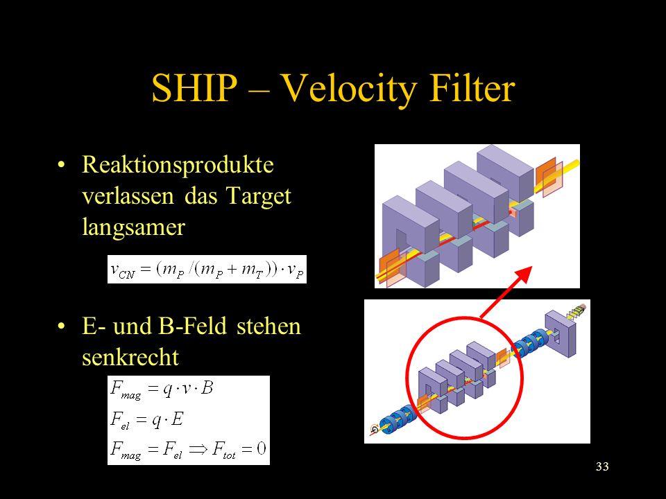 SHIP – Velocity Filter Reaktionsprodukte verlassen das Target langsamer. E- und B-Feld stehen senkrecht.