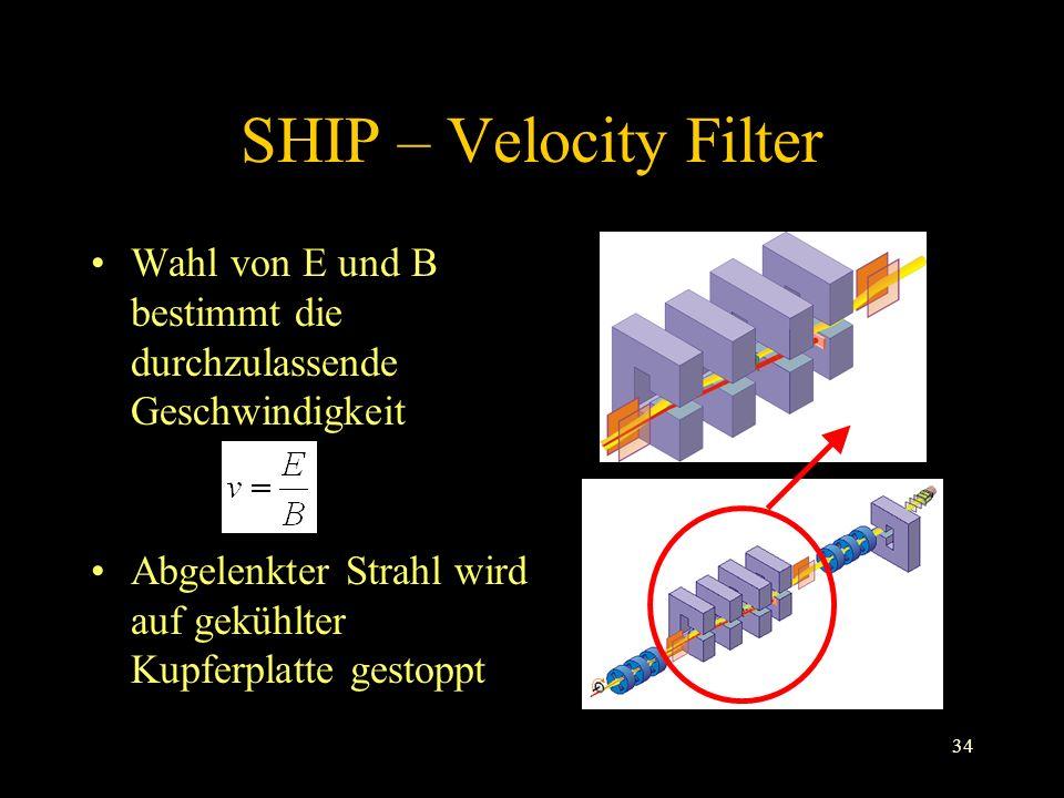 SHIP – Velocity Filter Wahl von E und B bestimmt die durchzulassende Geschwindigkeit.