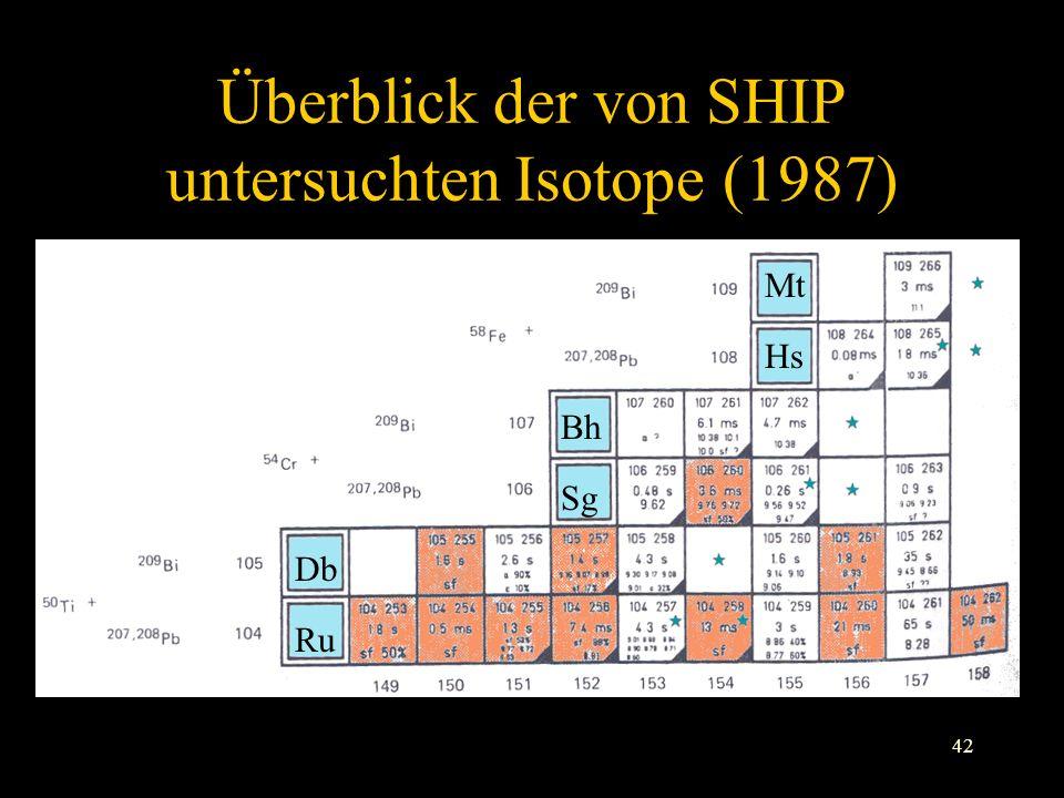 Überblick der von SHIP untersuchten Isotope (1987)