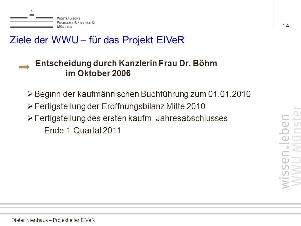 Ziele der WWU – für das Projekt EIVeR