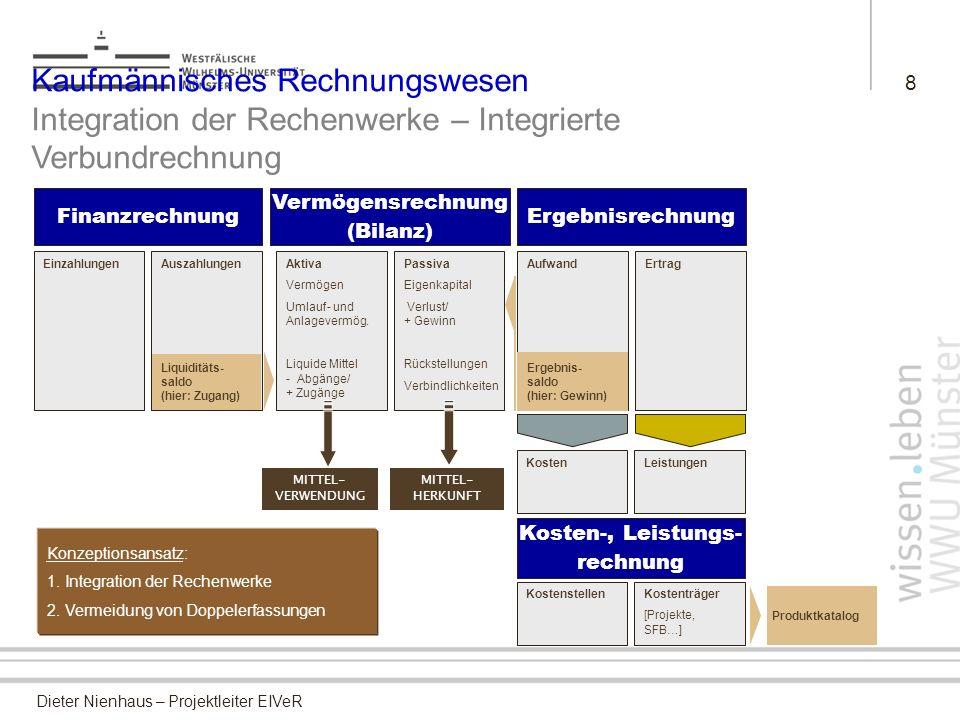 8 Kaufmännisches Rechnungswesen Integration der Rechenwerke – Integrierte Verbundrechnung. Finanzrechnung.