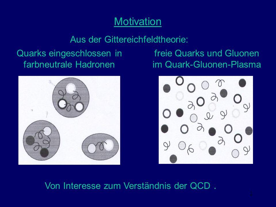 Motivation Aus der Gittereichfeldtheorie: Quarks eingeschlossen in