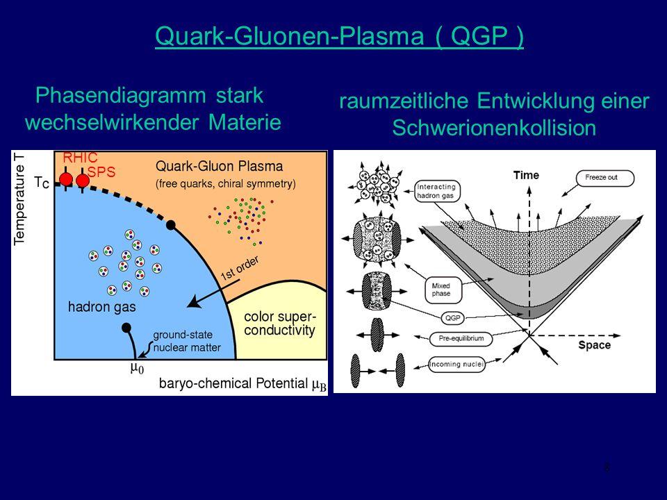 Quark-Gluonen-Plasma ( QGP )