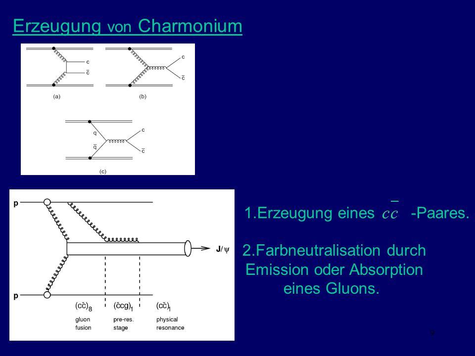 Erzeugung von Charmonium