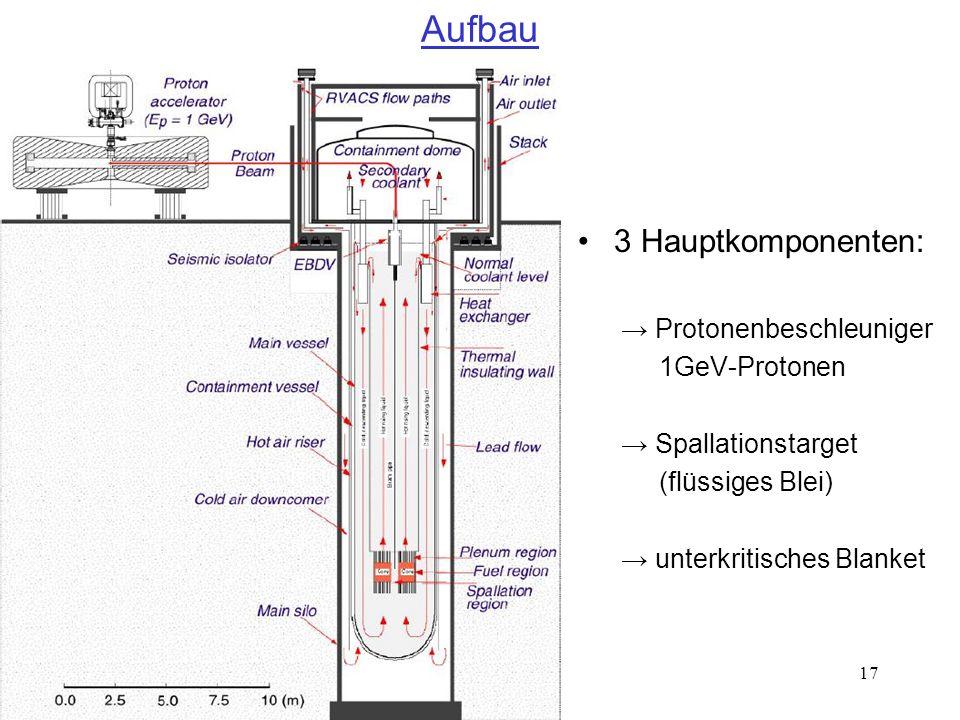 Aufbau 3 Hauptkomponenten: → Protonenbeschleuniger 1GeV-Protonen