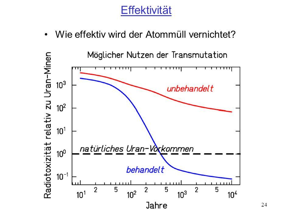 Effektivität Wie effektiv wird der Atommüll vernichtet