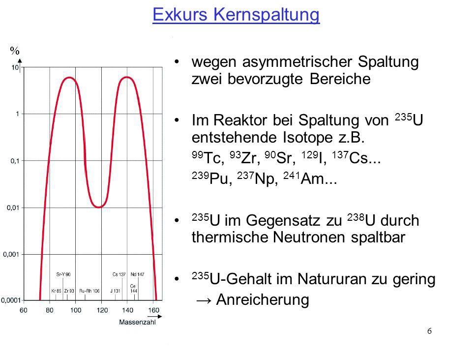 Exkurs Kernspaltungwegen asymmetrischer Spaltung zwei bevorzugte Bereiche. Im Reaktor bei Spaltung von 235U entstehende Isotope z.B.