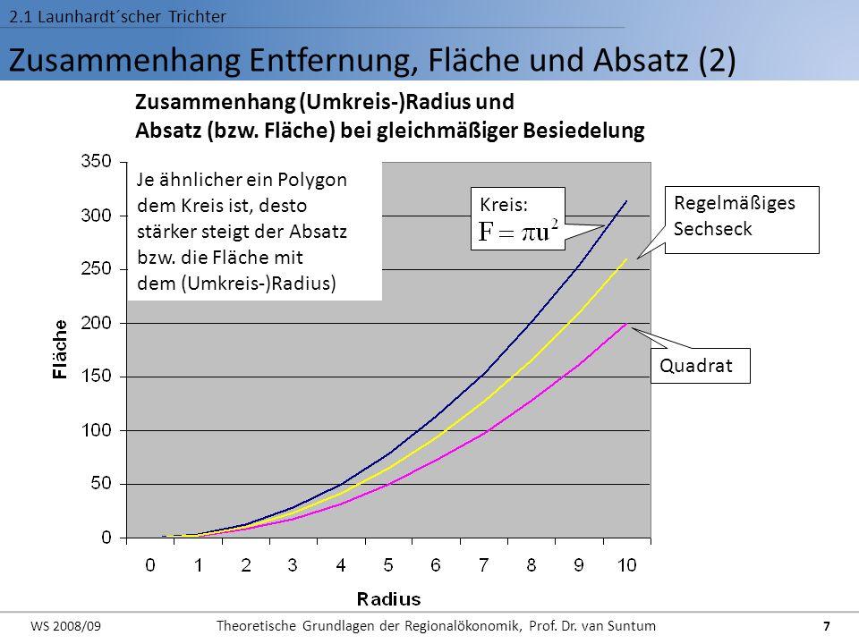 Zusammenhang Entfernung, Fläche und Absatz (2)