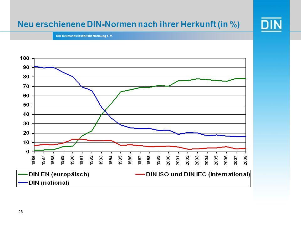 Neu erschienene DIN-Normen nach ihrer Herkunft (in %)