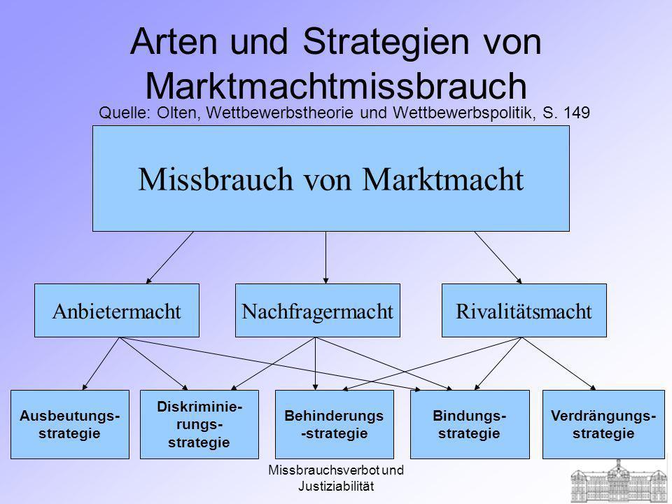 Arten und Strategien von Marktmachtmissbrauch
