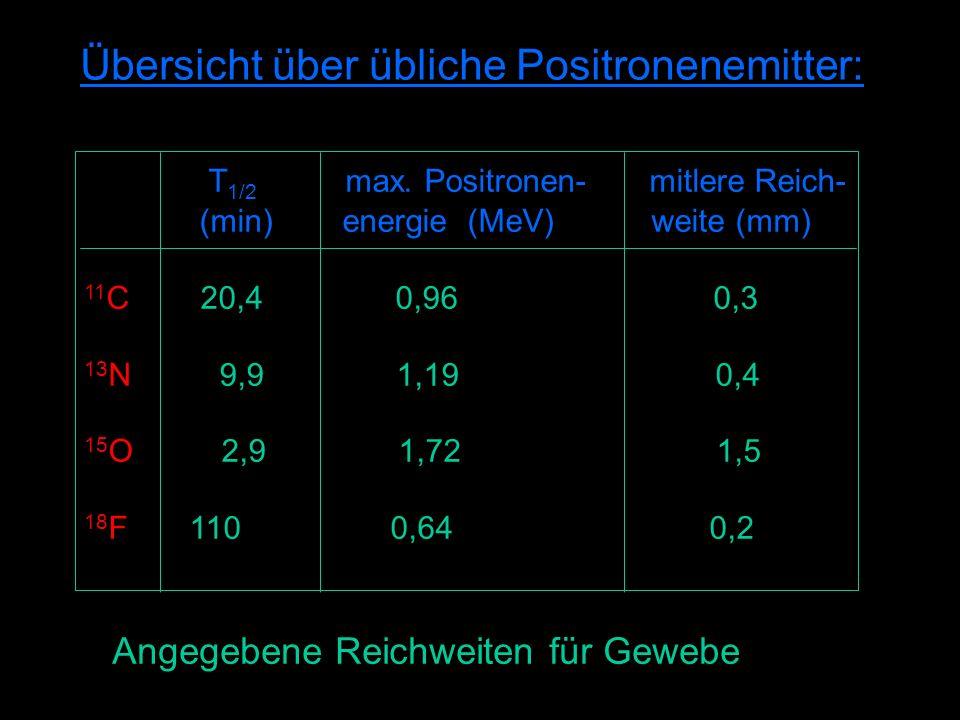 Übersicht über übliche Positronenemitter: