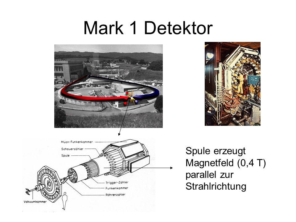 Mark 1 Detektor Spule erzeugt Magnetfeld (0,4 T) parallel zur Strahlrichtung