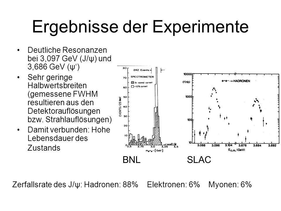 Ergebnisse der Experimente
