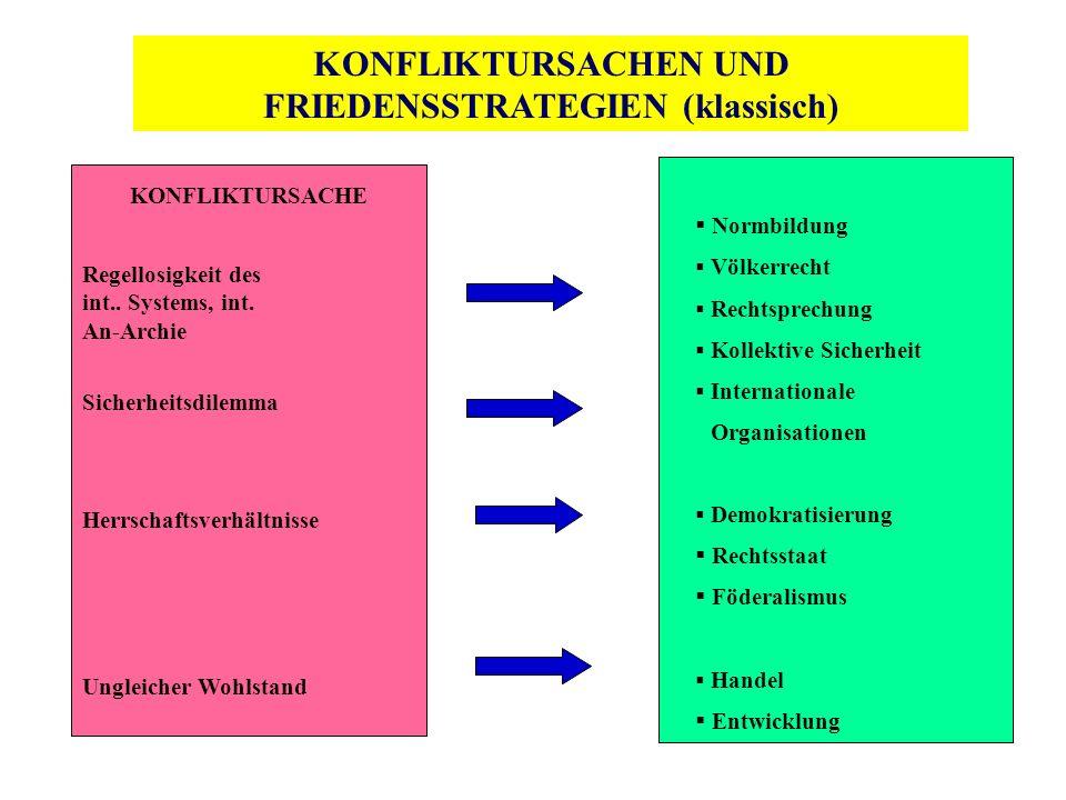 KONFLIKTURSACHEN UND FRIEDENSSTRATEGIEN (klassisch)