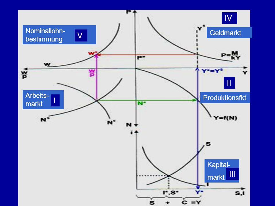 IV V II I III Nominallohn-bestimmung Geldmarkt Arbeits-markt