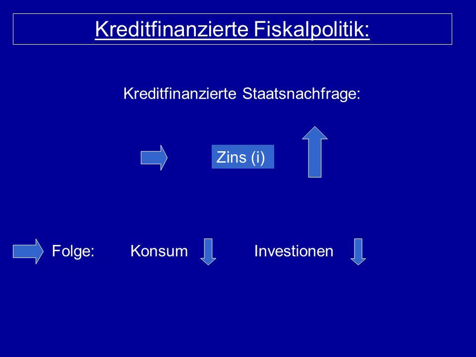 Kreditfinanzierte Fiskalpolitik: