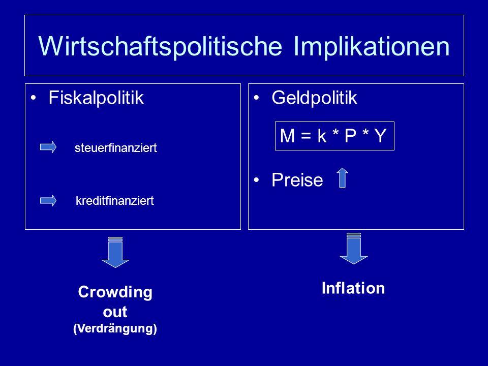 Wirtschaftspolitische Implikationen