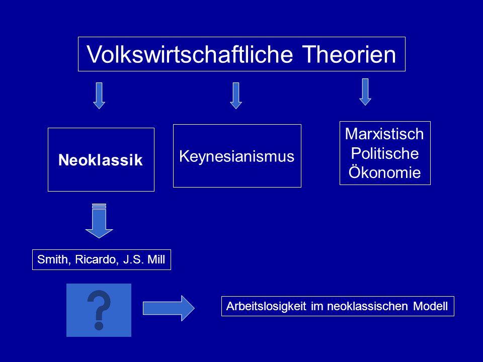 Volkswirtschaftliche Theorien