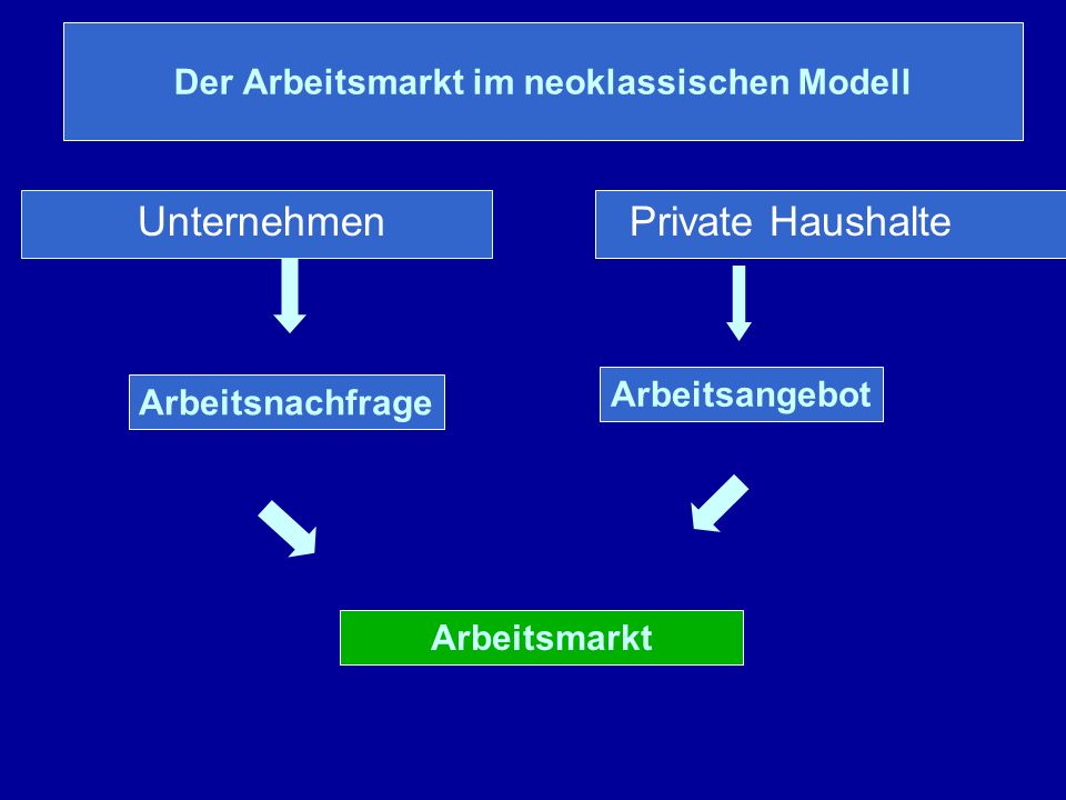 Der Arbeitsmarkt im neoklassischen Modell