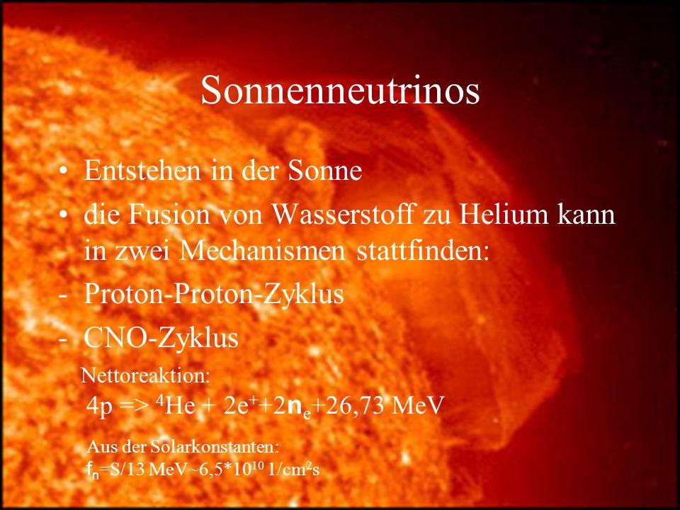 Sonnenneutrinos Entstehen in der Sonne
