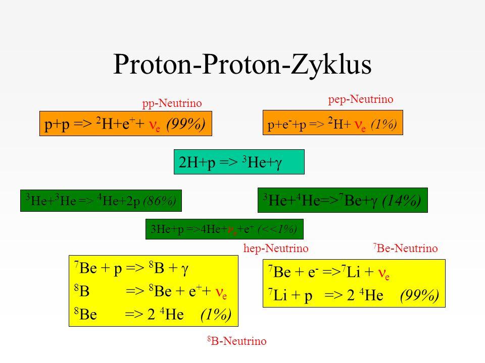 Proton-Proton-Zyklus