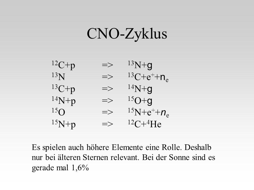 CNO-Zyklus 12C+p => 13N+g 13N => 13C+e++ne 13C+p => 14N+g